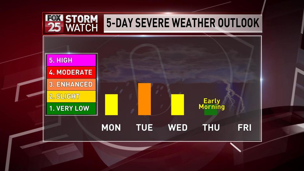 Severe weather threat extends for most of week | KOKH