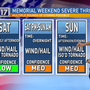 Stormy weather expected for Middle Tennessee Memorial Day Weekend