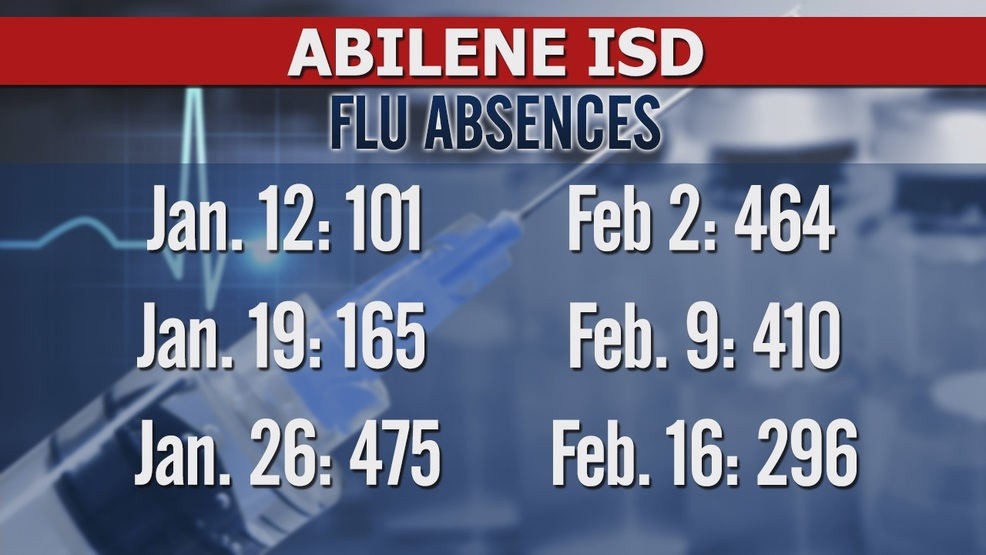 Abilene isd loses 800k as a result of absences during flu season ktxs abilene isd loses 800k as a result of absences during flu season thecheapjerseys Images