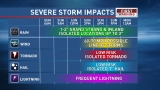 Highest potential for severe weather arrives Sunday