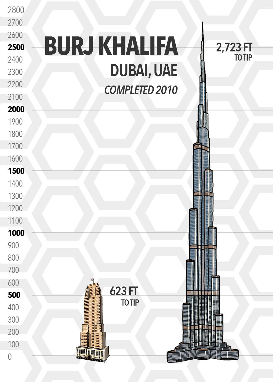 The world's current tallest building, the Burj Khalifa, stands a staggering 2,723 feet tall in Dubai in the United Arab Emirates. That's well over four Carew Towers stacked on top of each other. Burj Khalifa has only been completed since 2010. (Source: SkyscraperCenter.com) / Image: Phil Armstrong // Published: 5.15.19
