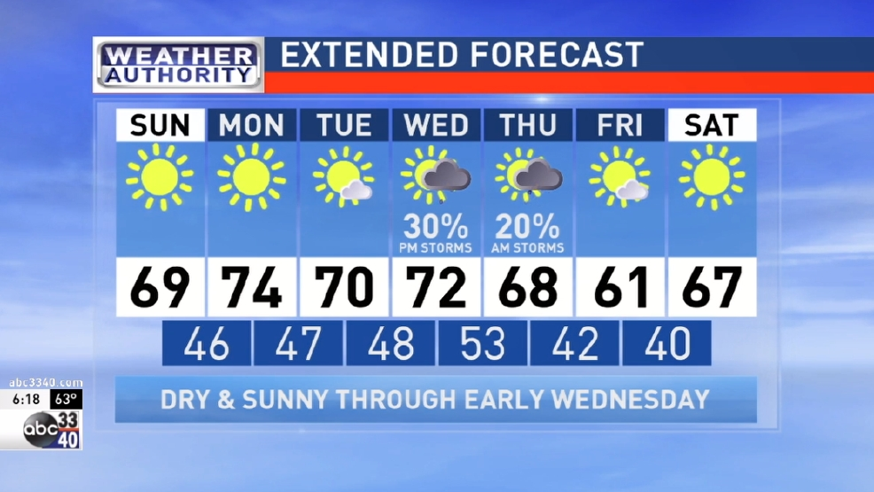 ABC 33 40 Weather Authority Forecast For Saturday April 2 2016